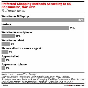 Mobile Consumption Comparison