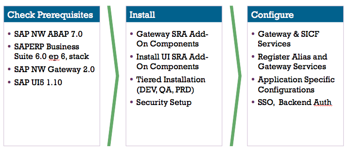 Excellis Approach to SAP Fiori Install