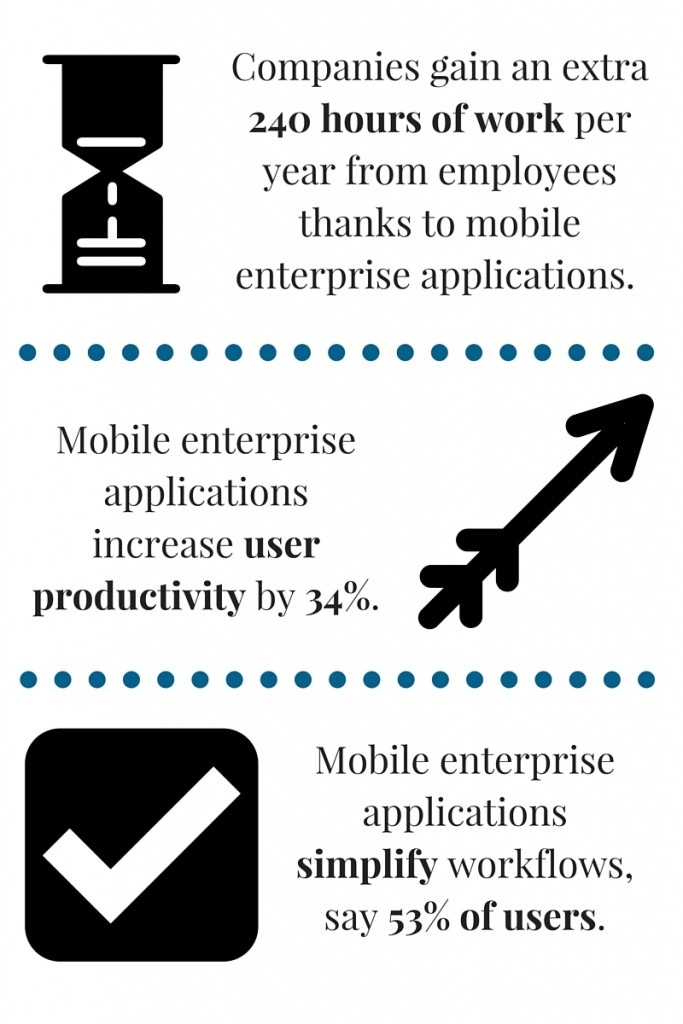 Mobile Strategy: Companies gain an extra 240 hours of work per year from employees thanks to mobile enterprise applications; mobile enterprise applications increase user productivity by 34%; mobile enterprise applications simplify workflows, say 53% of users