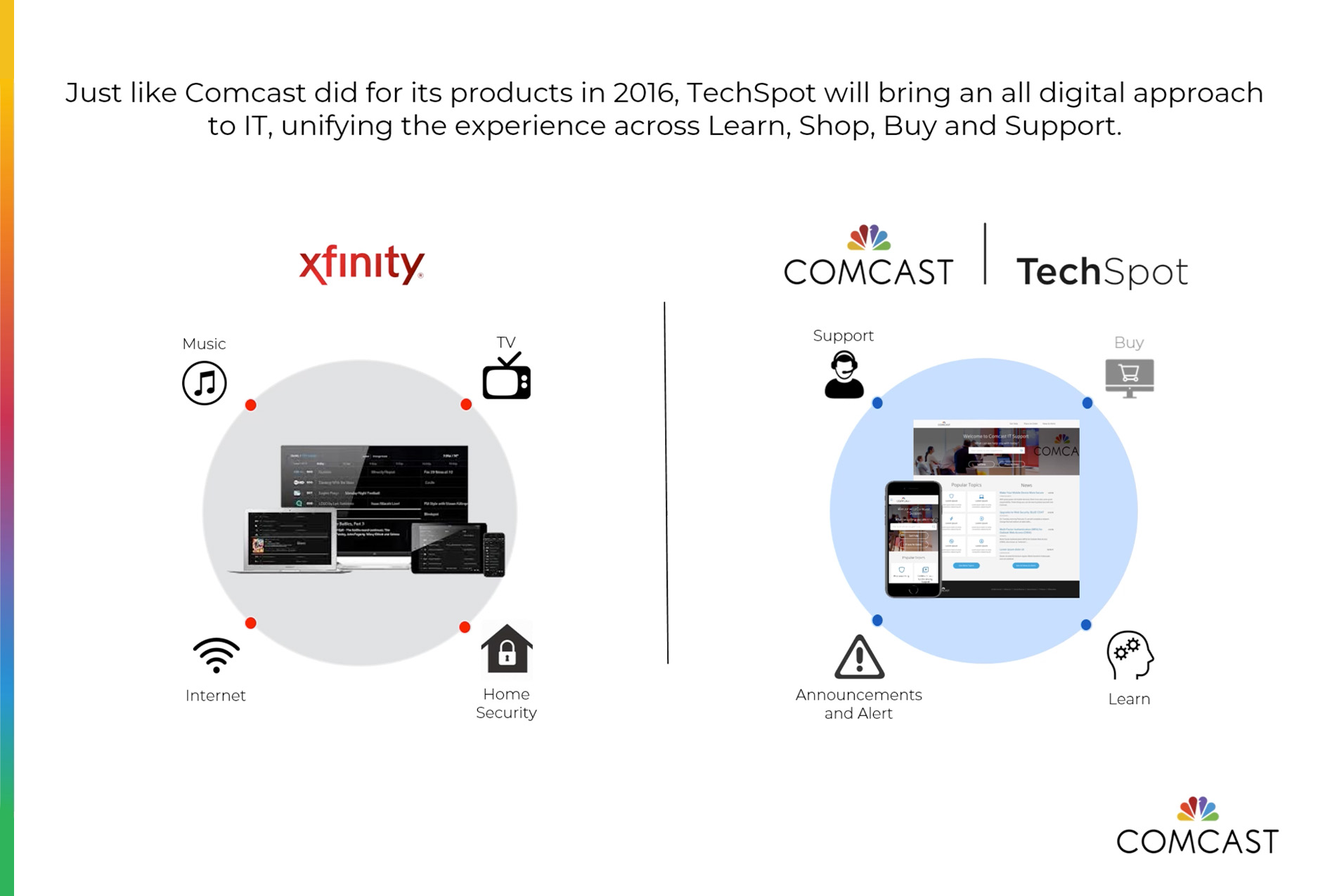 Comcast TechSpot